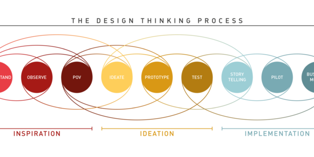 Practica el 'design thinking' solucionando un reto social