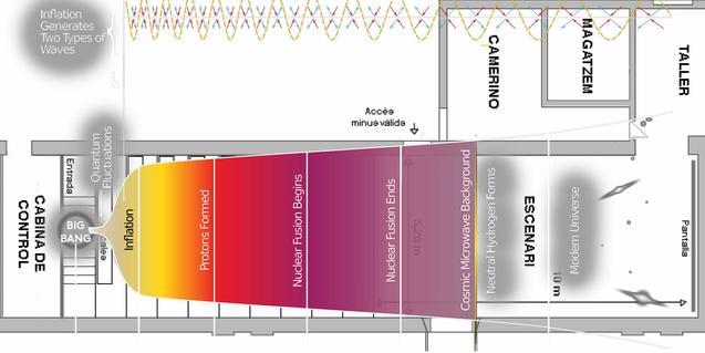 Un esquema de la representación que sirve para anunciar el montaje
