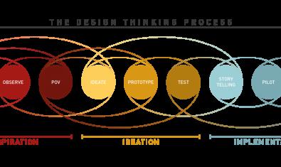 Practica el 'design thinking' tot solucionant un repte social