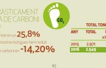 Petjada carboni. Empresa positiva