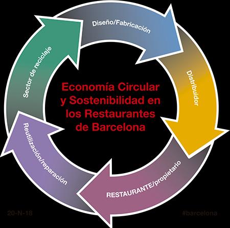 II Simposi Internacional sobre Economia Circular i Restaurants
