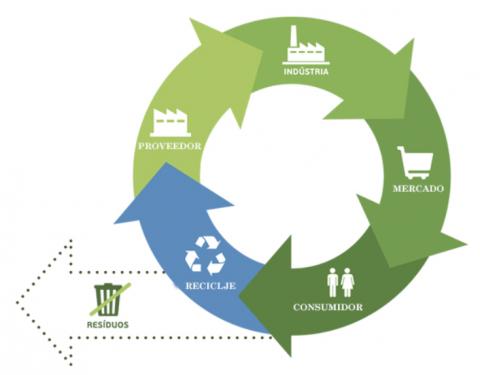 Economia circular i Prescripció sostenibilitat
