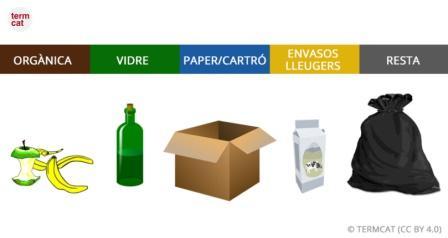 Gestió eficient dels residus