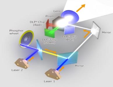 Renovació dels projectors: substitució per altres projectors més eficients o projectors amb tecnologia làser