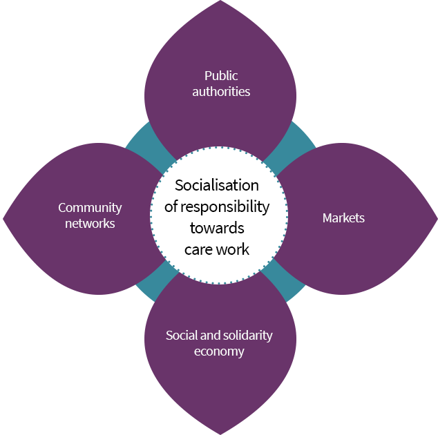 Socialisation of responsibility towards care work: public authorities, markets, social and solidarity economy, and community networks.