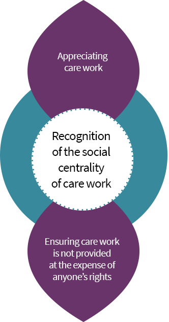 Recognition of the social centrality of care work: appreciating care work and ensuring care work is not provided at the expenses of anyone's rights.