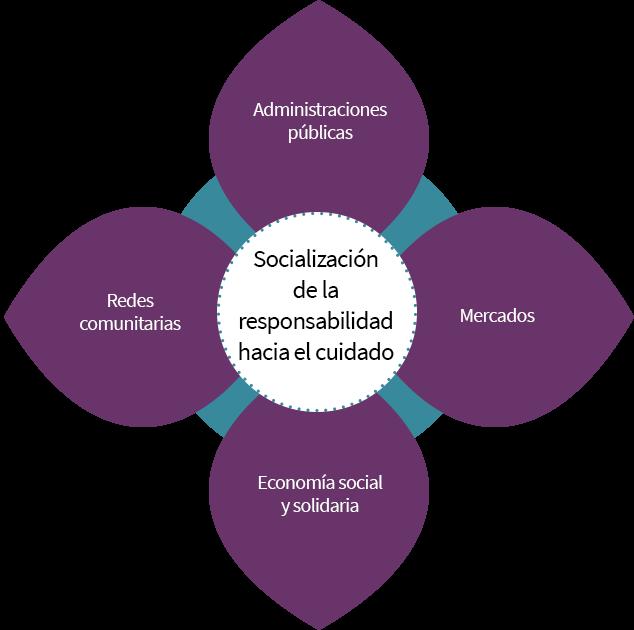 Socialización de la responsabilidad hacia el cuidado: administraciones públicas, mercados, economía social y solidaria, y redes comunitarias.