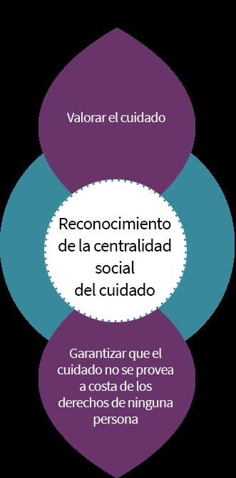 Reconocimiento de la centralidad social del cuidado: valorar el cuidado y garantizar que el cuidado no se provea a costa de los derechos de ninguna persona