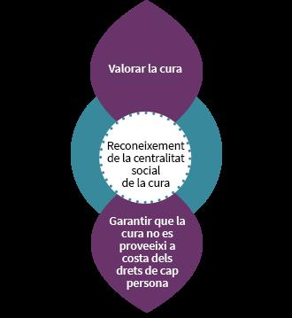 Reconeixement de la centralitat social de la cura: valorar la cura i garantir que la cura no es proveeixi a costa dels drets de cap persona.