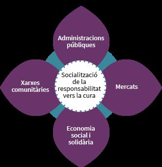 Socialització de la responsabilitat vers la cura: Administracions públiques, mercats, economia social i solidària, xarxes comunitàries.
