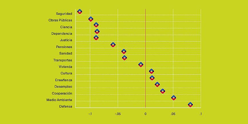 Gráfico 1. Demanda relativa de los jóvenes (menores de 35 años) respecto de los mayores a favor de la expansión de determinadas políticas.