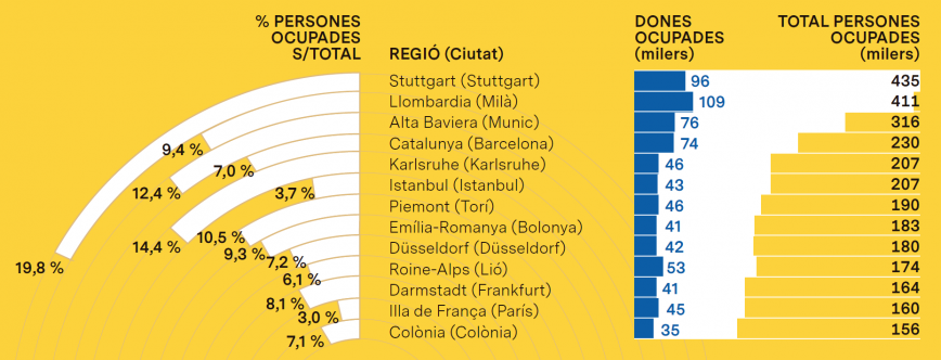 Població ocupada en manufactures d'intensitat tecnològica alta i mitjana-alta a les regions europees (2017)