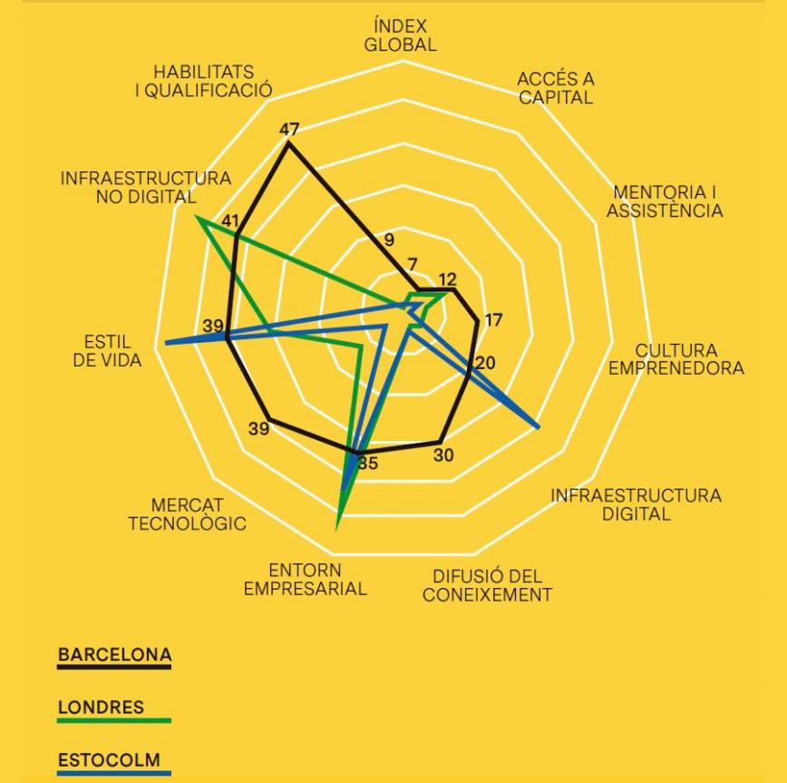 Índex de Ciutats Digitals Europees