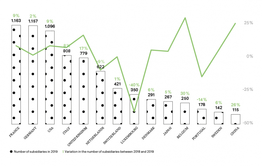 FOREIGN COMPANIES IN CATALONIA (2019) AND VARIATION IN THE NUMBER OF SUBSIDIARIES BETWEEN 2018 AND 2019
