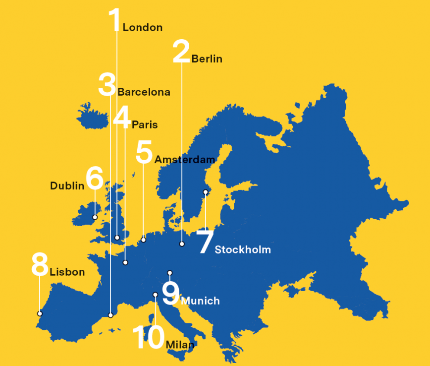 The 10 favourite European cities for locating a start-up (2017)