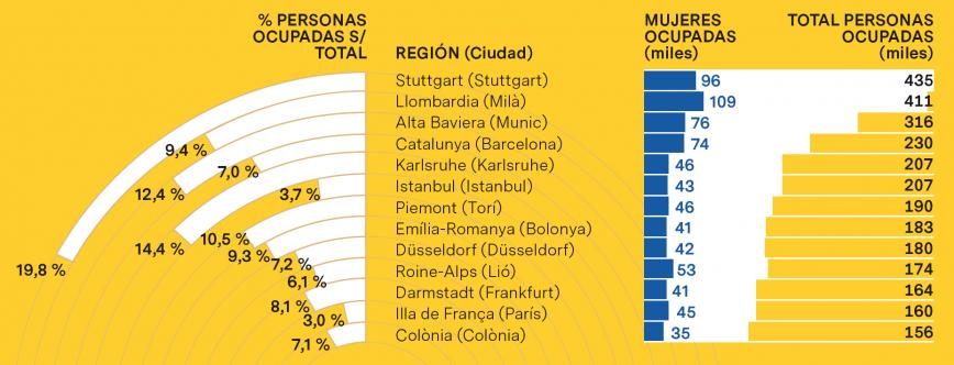 Población ocupada en manufacturas de intensidad tecnológica alta y media-alta en las regiones europeas (2017)