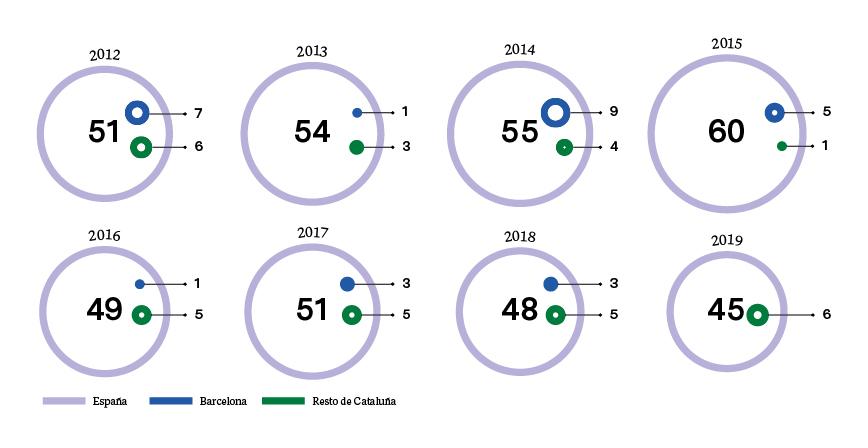 MUJERES ASESINADAS EN EL ÁMBITO DE LA PAREJA (2012-2019)