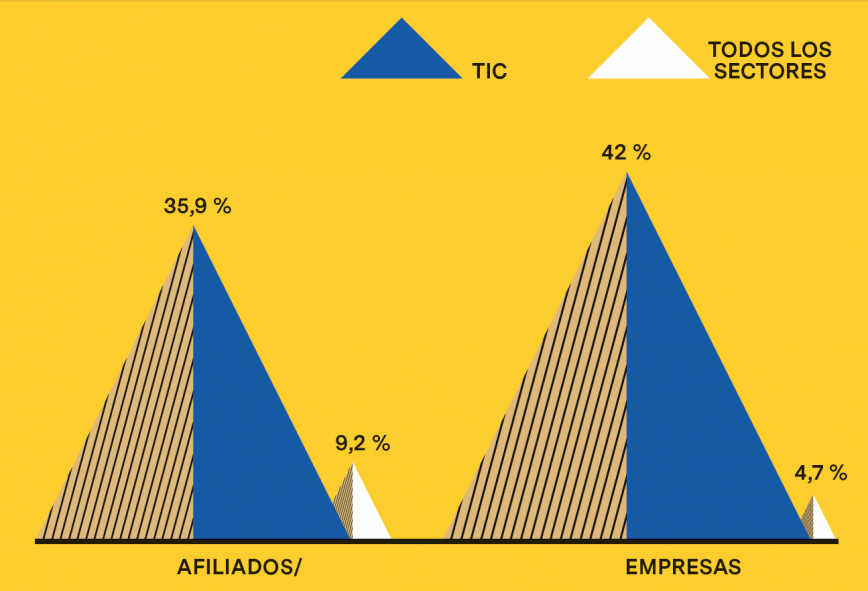 Evolución de los puestos de trabajo y las empresas en Barcelona (2007 - 2011)
