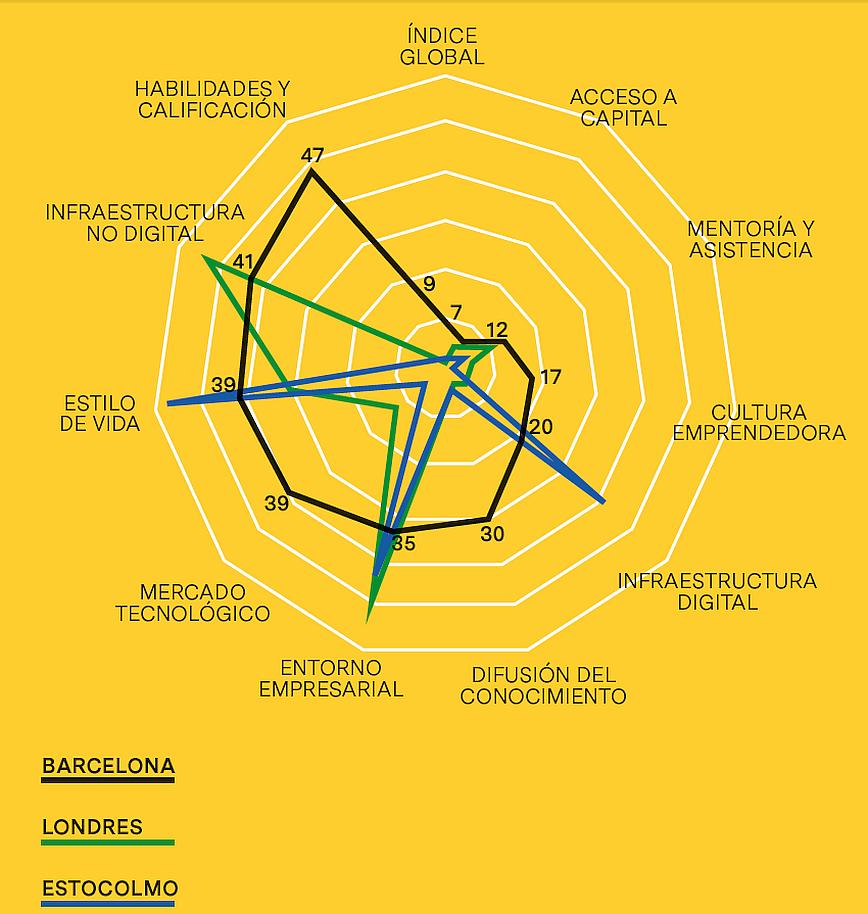 Índice de Ciudades Digitales Europeas