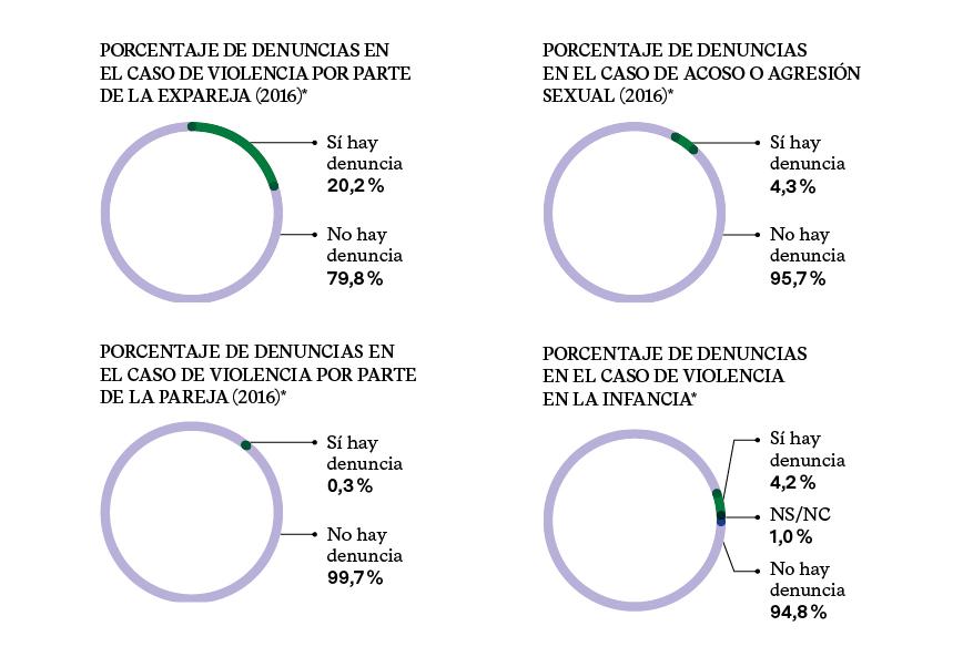 PORCENTAJE DE DENUNCIAS VIOLENCIA PAREJA, EXPAREJA, AGRESIÓN SEXUAL E INFANCIA