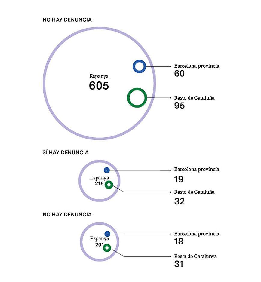 DENUNCIAS POR PARTE DE LAS VÍCTIMAS MORTALES (2003-2019)