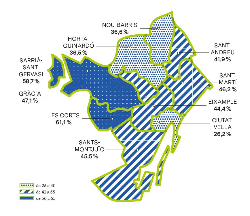 TAXA D'ESCOLARITZACIÓ D'INFANTS DE 0-2 ANYS, SEGONS EDAT I PER DISTRICTES (%). CURS 2017-2018