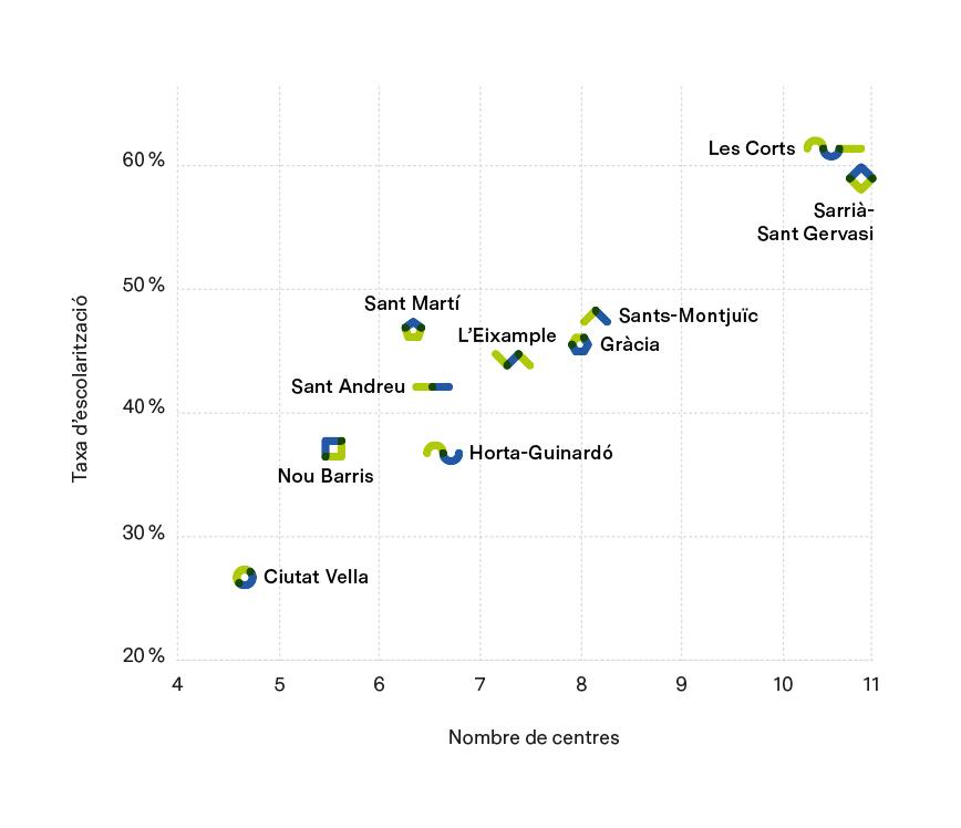 CENTRES DE 1r CICLE D'EDUCACIÓ INFANTIL PER CADA 1.000 INFANTS ENTRE 0 I 2 ANYS, I TAXA D'ESCOLARITZACIÓ. CURS 2017-2018