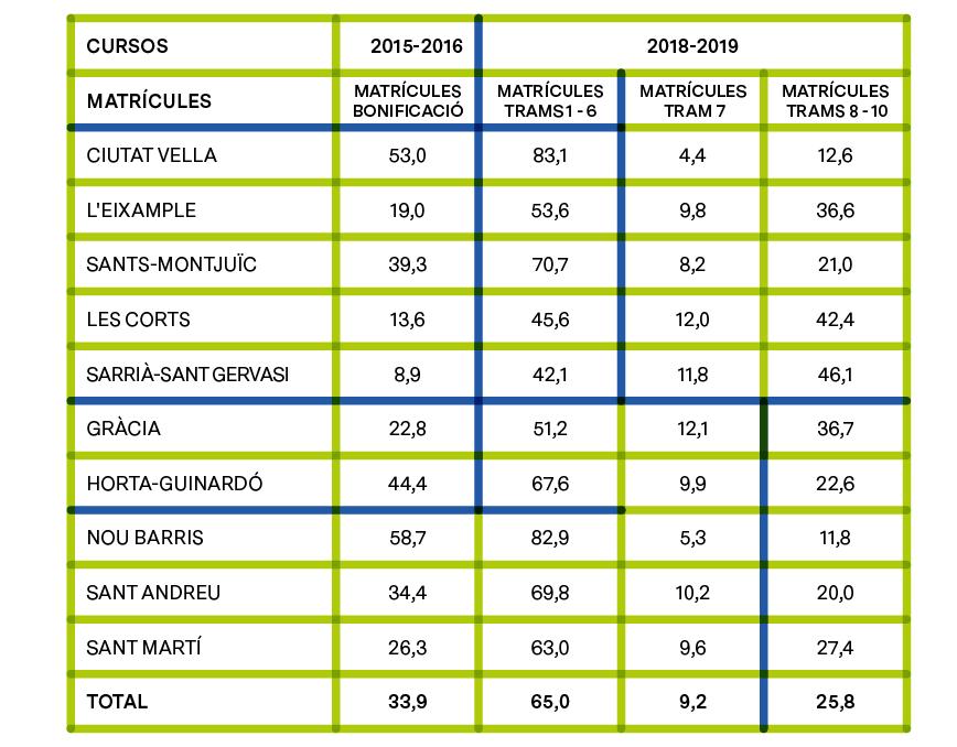 PERCENTATGE D'ALUMNAT AMB BONIFICACIÓ EL CURS 2015-2016 I PERCENTATGE D'ALUMNAT EN ELS DIFERENTS TRAMS DE RENDA EL CURS 2018-2019