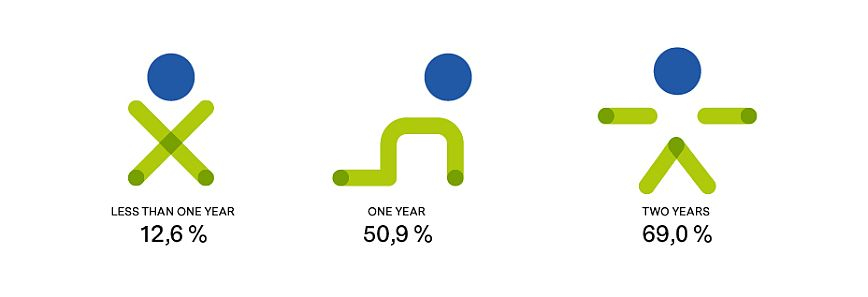 ENROLMENT OF CHILDREN FROM INFANCY TO TWO YEARS OLD BY AGE. 2017-2018 SCHOOL YEAR
