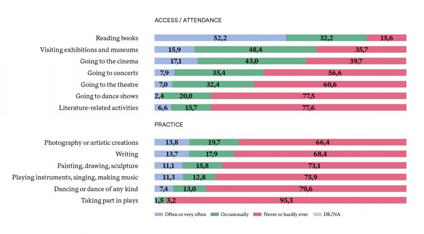 % PARTICIPATION IN LEGITIMISED CULTURAL ACTIVITIES