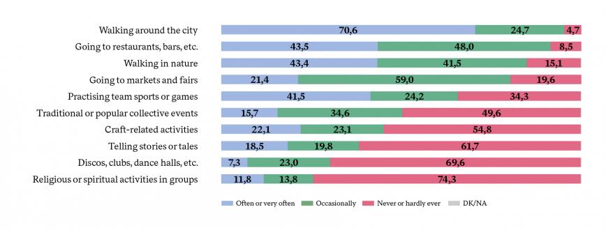 % PARTICIPATION IN NON-LEGITIMISED CULTURAL ACTIVITIES