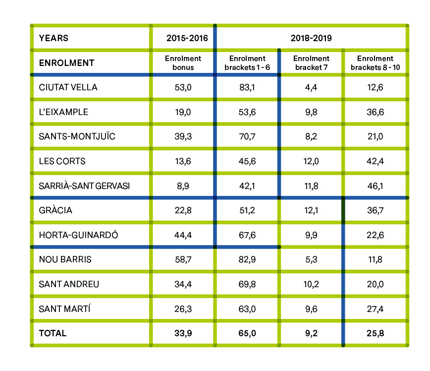 PERCENTAGE OF STUDENTS WITH BONUS IN THE 2015-2016 SCHOOL YEAR AND PERCENTAGE OF STUDENTS IN THE DIFFERENT INCOME BRACKETS IN THE 2018-2019 SCHOOL YEAR
