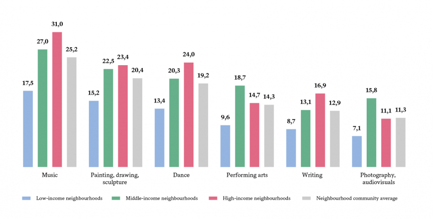 % OF PEOPLE WITH TRAINING IN ARTISTIC ACTIVITIES (ACCORDING TO HOUSEHOLD DISPOSABLE INCOME)