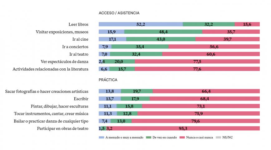 % DE PARTICIPACIÓN EN ACTIVIDADES CULTURALES LEGITIMADAS