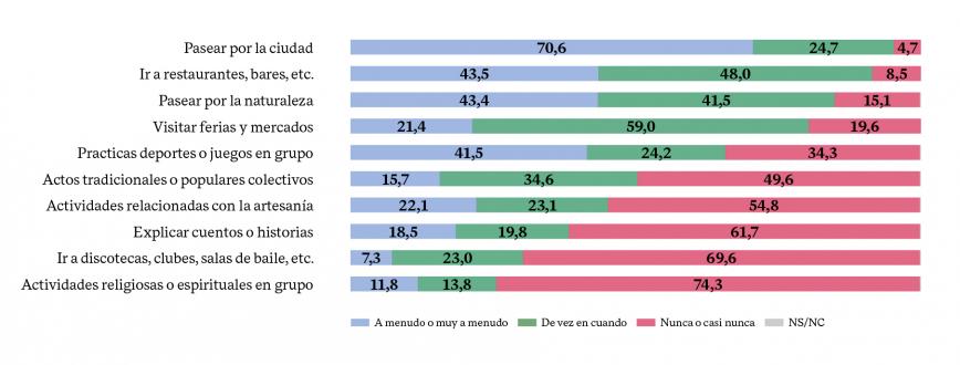 % DE PARTICIPACIÓN EN ACTIVIDADES DE CULTURA NO LEGITIMADA