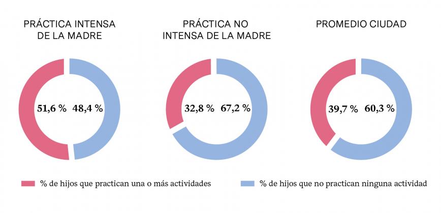 PRÁCTICA DE ACTIVIDADES CULTURALES SEGÚN LA PRÁCTICA DE LA MADRE
