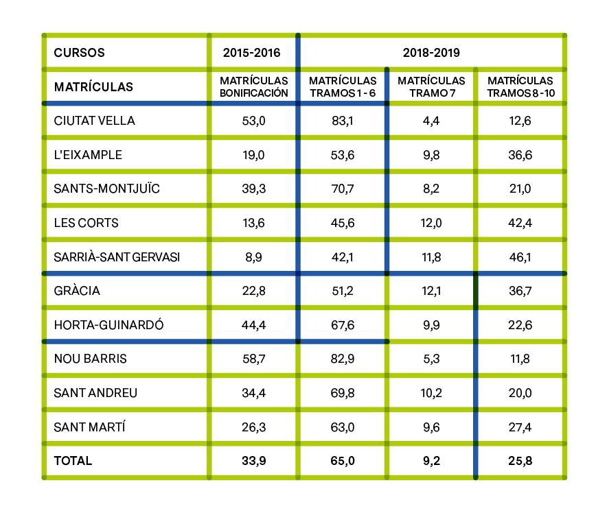 PORCENTAJE DE ALUMNADO CON BONIFICACIÓN EL CURSO 2015-2016 Y PORCENTAJE DE ALUMNADO EN LOS DIFERENTES TRAMOS DE RENTA EL CURSO 2018-2019