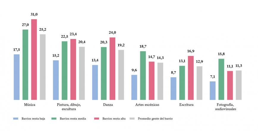% DE PERSONAS CON FOMACIÓN EN ACTIVIDADES ARTÍSTICAS (SEGÚN RENTA FAMILIAR DISPONIBLE)