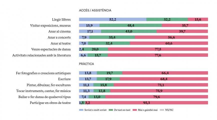 % DE PARTICIPACIÓ EN ACTIVITATS CULTURALS LEGITIMADES