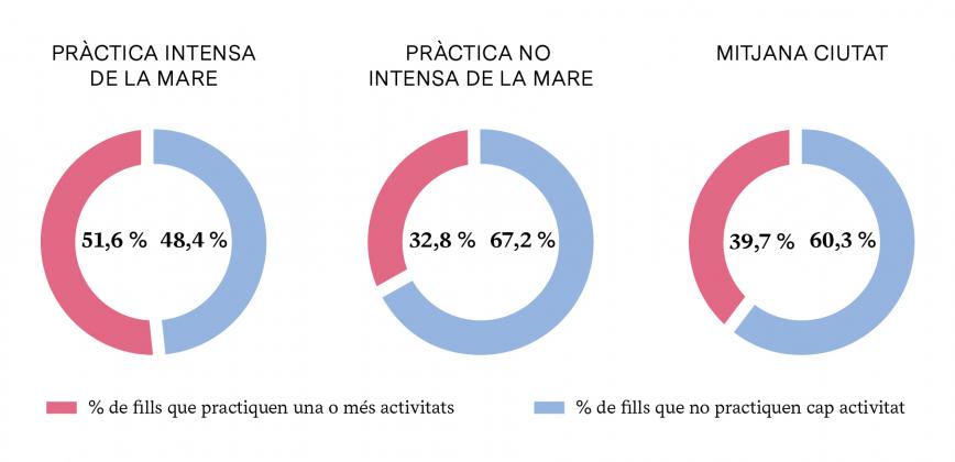 PRÀCTICA D'ACTIVITATS CULTURALS SEGONS LA PRÀCTICA DE LA MARE