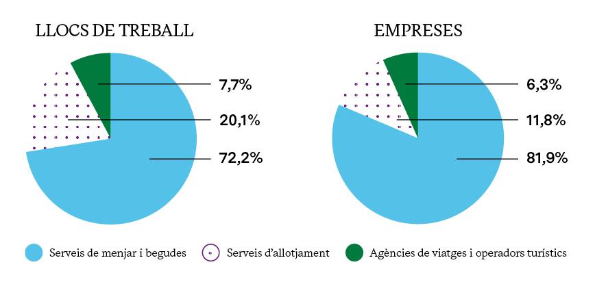 ESTRUCTURA DEL SECTOR TURÍSTIC PER SUBSECTORS (2018)