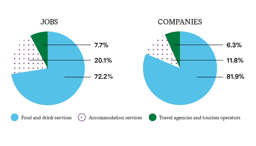 STRUCTURE OF THE TOURISM SECTOR PER SUBSECTOR (2018)