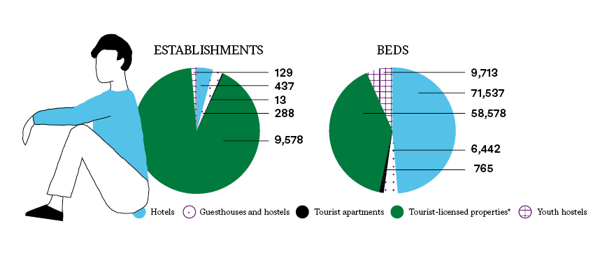 ACCOMMODATION SUPPLY (2018)