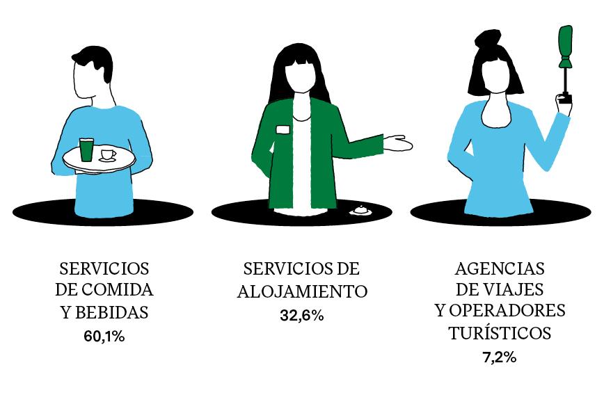 VOLUMEN DE CONTRATOS EN ACTIVIDADES TURÍSTICAS POR SUBSECTORES (2018)
