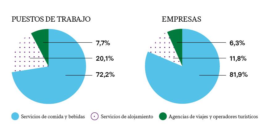 ESTRUCTURA DEL SECTOR TURÍSTICO POR SUBSECTORES (2018)