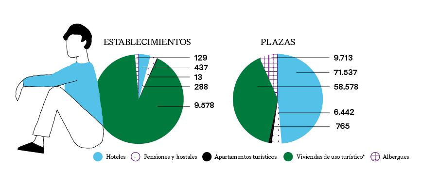 OFERTA DE ALOJAMIENTO (2018)