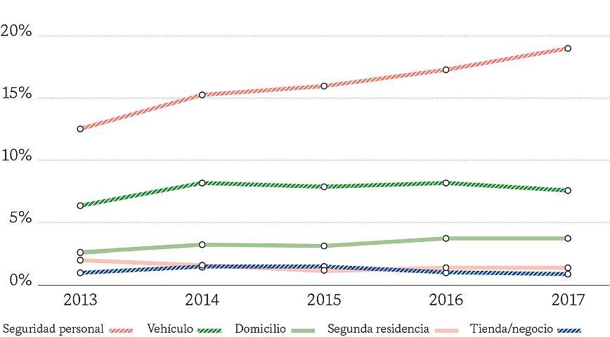 ÍNDICE DE VICTIMIZACIÓN E ÍNDICE DE RIESGO POR ÁMBITOS (2013-2017)
