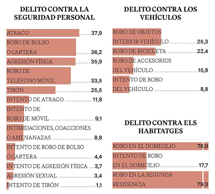 ÍNDICE DE DENUNCIA SEGÚN DELITO (2017)