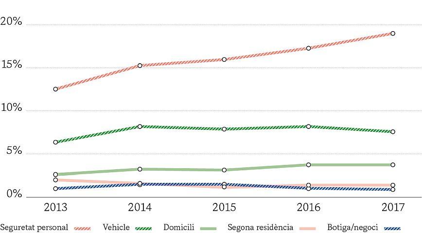 ÍNDEX DE VICTIMITZACIÓ I ÍNDEX DE RISC PER ÀMBITS (2013-2017)