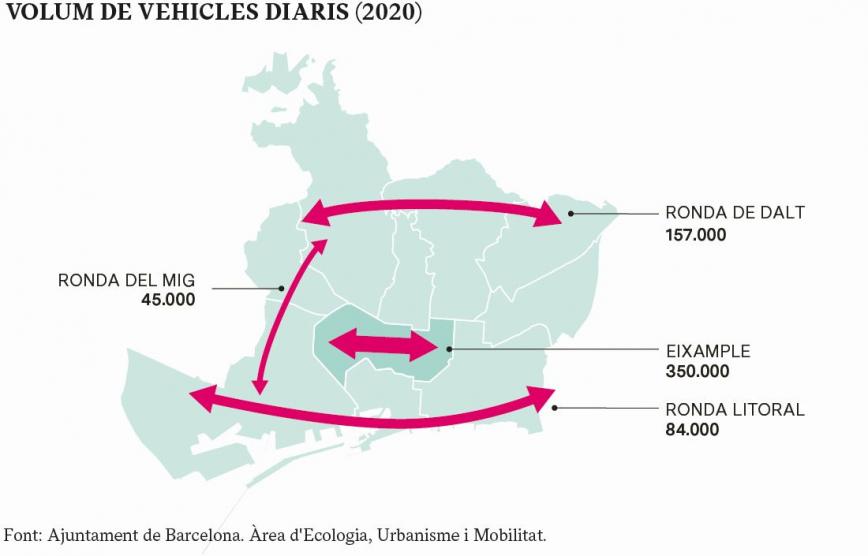 VOLUM DE VEHICLES DIARIS (2020) Font: Ajuntament de Barcelona. Àrea d'Ecologia, Urbanisme i Mobilitat.